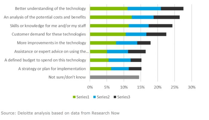 Deloitte 5G survey barrier