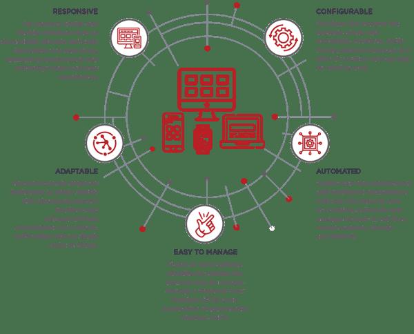 Diagram-28 Telstra Programmable Network