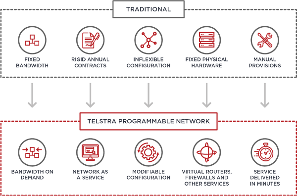 Telstra Programmable Network benefits