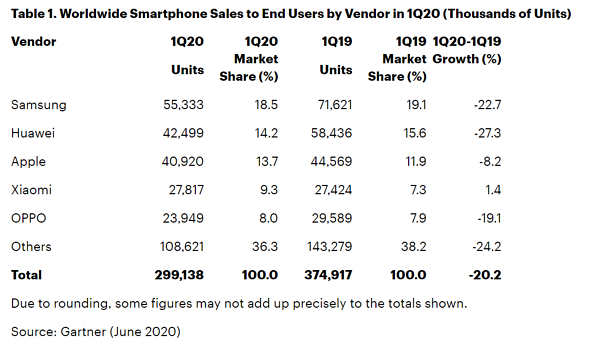 Worldwide smartphone sales to end user q12020 gartner