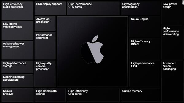 apple silicon benefits