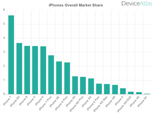 iphone 6s market share