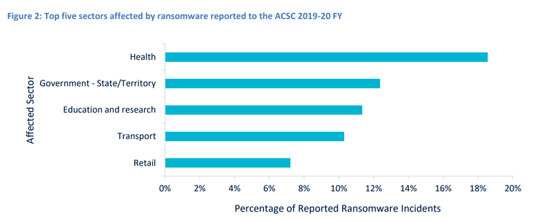 ransomware target industries 2020