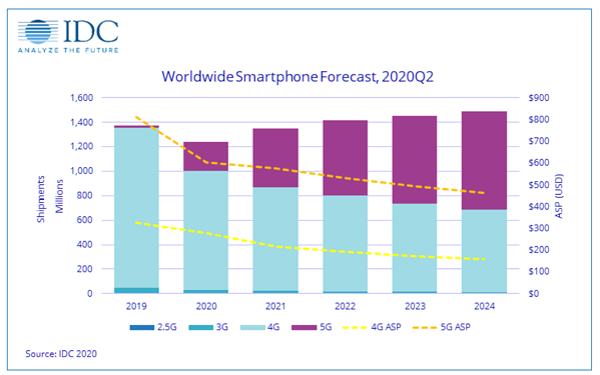 smartphone shipments IDC 2020